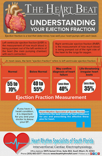 understanding-your-ejection-fraction (1) | Heart Rhythm Specialists of South Florida | Scoop.it