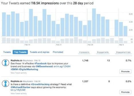 How to Use Twitter Analytics to Improve Your Engagement : Social Media Examiner | Informasi Menarik di Indonesia | Scoop.it