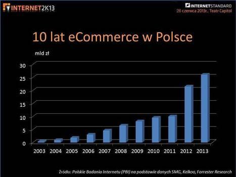 e-commerce w Polsce 2013 – dominacja ruchu i rozwiązań mobile - Internet Standard | E-Commerce - Poznańska dostawa świeżych newsów! | Scoop.it