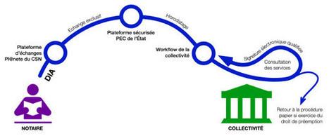Améliorer les processus par la dématérialisation | Processus métier et organisation | Scoop.it