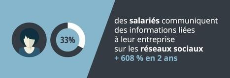 Réseaux sociaux : 1 salarié sur 3 communique des informations liées à son entreprise | Reputation VIP | Internet world | Scoop.it