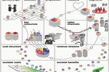 Come scrivere un Business Model | Web Marketing | Scoop.it