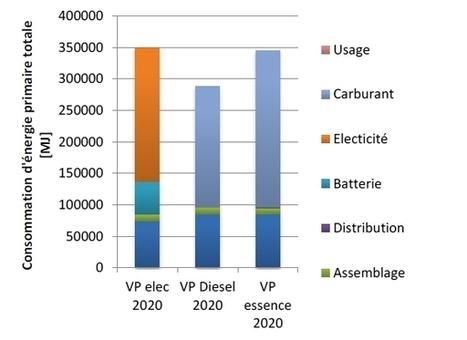 La voiture électrique : quelle pertinence environnementale ? | Le flux d'Infogreen.lu | Scoop.it
