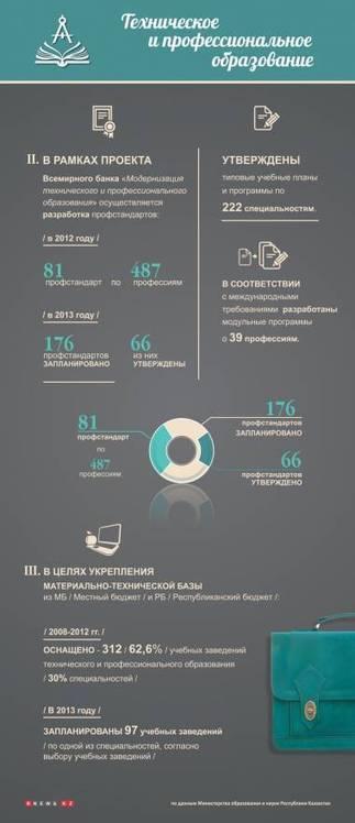 ИНФОГРАФИКА: Техническое и профессиональное образование в РК. Часть 2,3 | инфографика | Scoop.it