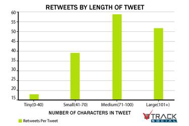 Quelle taille idéale pour vos tweets ? | Music, Medias, Comm. Management | Scoop.it