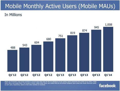 Chiffres Facebook : plus d'1 milliard d'utilisateurs actifs mensuels sur mobile | Commerce de MELUN | Scoop.it
