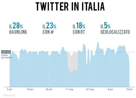 Quali sono gli hashtag più usati in Italia e perché i trending topic seguono altre regole | Social Media: notizie e curiosità dal web | Scoop.it