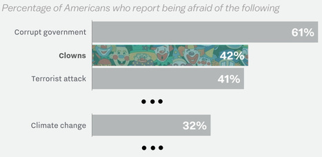 VOX Poll: People are More Afraid of Clowns than Climate Change | Liberty Revolution | Scoop.it