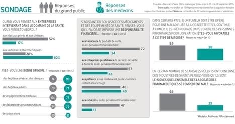 Les Français se défient des laboratoires pharmaceutiques | Marketing & Hôpital | Scoop.it
