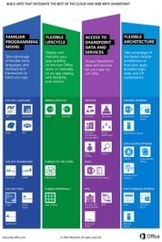 SharePoint for developers | apps for SharePoint | tools, samples | SharePoint | Scoop.it
