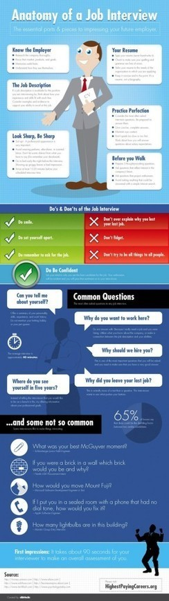 INFOGRAPHIC: The Most Common and Uncommon Interview Questions | Career Trends | Scoop.it