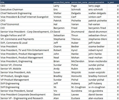 CrunchBase 'who works where' API: The Daily REST library entry for Excel and GAScript   desktop liberation   Scoop.it