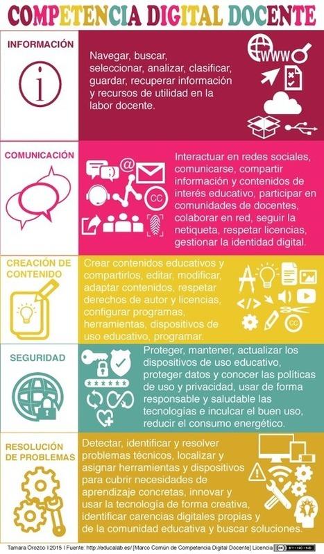 5 Competencias Digitales del Docente del Siglo XXI | Infografía | Educa-ción2.0 | Scoop.it