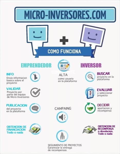 Micro-inversores | Economía e Innovación | Scoop.it