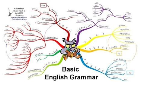 Basic English Grammar : mind map   Representando el conocimiento   Scoop.it