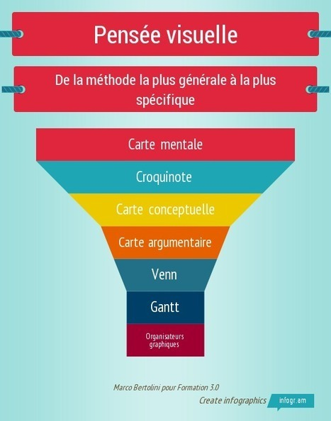 Pensée visuelle : du mindmapping aux organisateurs graphiques | Web information Specialist | Scoop.it