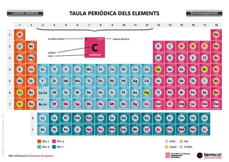 Taula periòdica dels elements by TERMCAT | Recull de recursos TiC de Ciències de la Naturalesa | Scoop.it