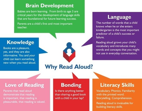 Read Aloud - Importance of Reading Aloud | School libraries for information literacy and learning! | Scoop.it