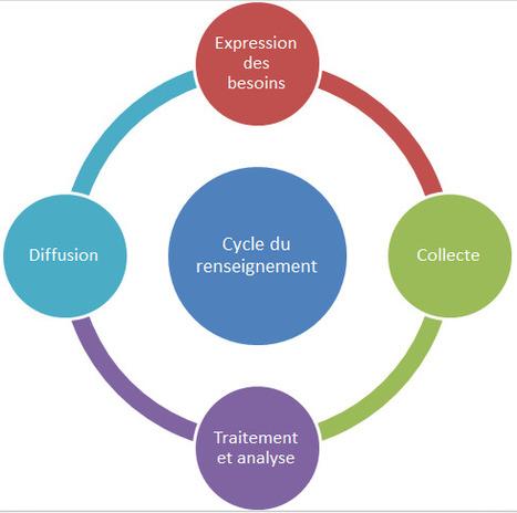 5 conseils pour élaborer une stratégie de gestion communautaire   Stratégies   Scoop.it