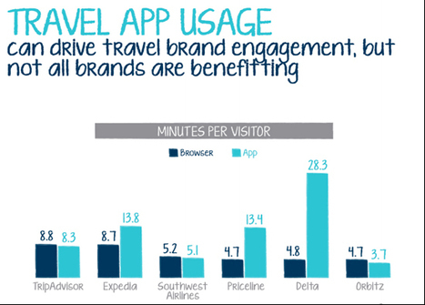 Tablet usage is driving mobile travel bookings, says a survey by Expedia and Comscore   Tnooz   eTourism Trends and News   Scoop.it