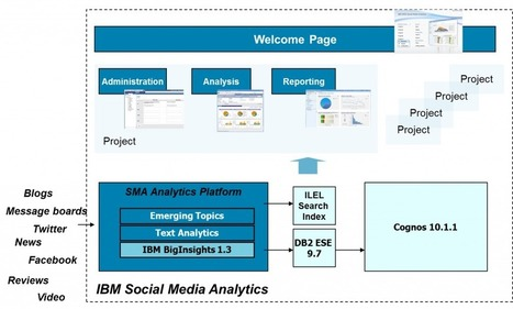 Using IBM Social Media Analytics to Improve Your Business | Experts Who Get It. | Social Media Analytics and Online Brad Tracking | Scoop.it