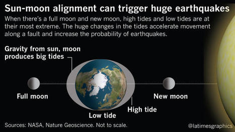 How the moon and big tides could be a trigger for big earthquakes | Conformable Contacts | Scoop.it