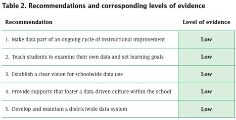 Using Student Achievement Data to Support Instructional Decision Making: What Works Clearinghouse | :: The 4th Era :: | Scoop.it