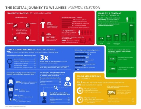 Infographic: How Are Patients Using Technology?   digital marketing   Scoop.it