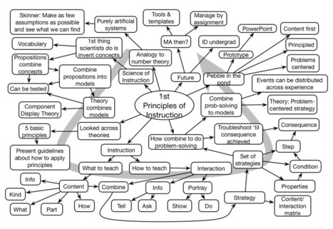 Principles of Instruction Keynote Mindmap ~ | Education Tech & Tools | Scoop.it