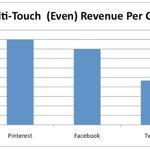 The Uncertain Retail Power of Pinterest | Pinterest | Scoop.it