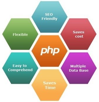 Hire PHP Designer & Developers For Website and Applications Development, California USA | Creative & Professional Logo Design | Scoop.it