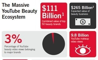 YouTube Beauty Vloggers Crush Big Industry Brands | Breaking Into The Video Blogging Industry | Scoop.it