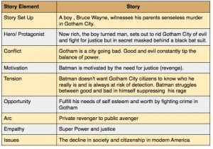 Batman and the Storytelling Map | Serious Play | Scoop.it