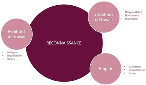Reconnaissance au travail : la rémunération… et au-delà | Entretiens Professionnels | Scoop.it