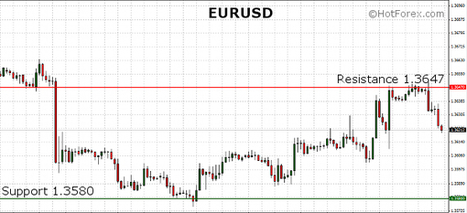 EURUSD losing its yesterdays gains during the European session. US Unemployment Claims on tap. | HotForex Blog | hotforex news | Scoop.it