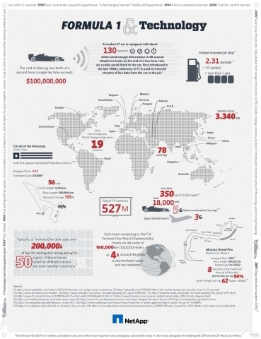 Formula 1, Austin, and Big Data Analytics [F1 Infographic] - Forbes | Big Data Daily | Scoop.it