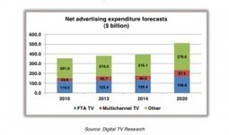 TV ad revenues to hit US$236 billion in 2020 » Digital TV Europe | Media Intelligence - Middle East and North Africa (MENA) | Scoop.it