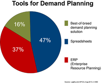 Supply Chain Comment on Are Spreadsheets the Answer | Collaborative Logistics | Scoop.it