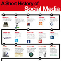 """Do You Remember What """"Social"""" Was Before Facebook? 