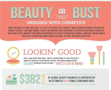 Obsessed With Cosmetics: Buying Habits | Soup for thought | Scoop.it