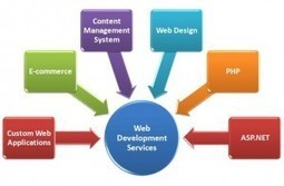 Web Development Companies in Islamabad | Web Development and Web Designing Services | Scoop.it