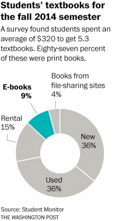 Why digital natives prefer reading in print. Yes, you read that right. | AdLit | Scoop.it