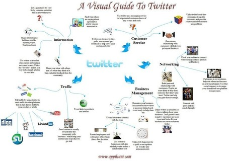 A Visual Guide to Twitter / Infographics | formation 2.0 | Scoop.it