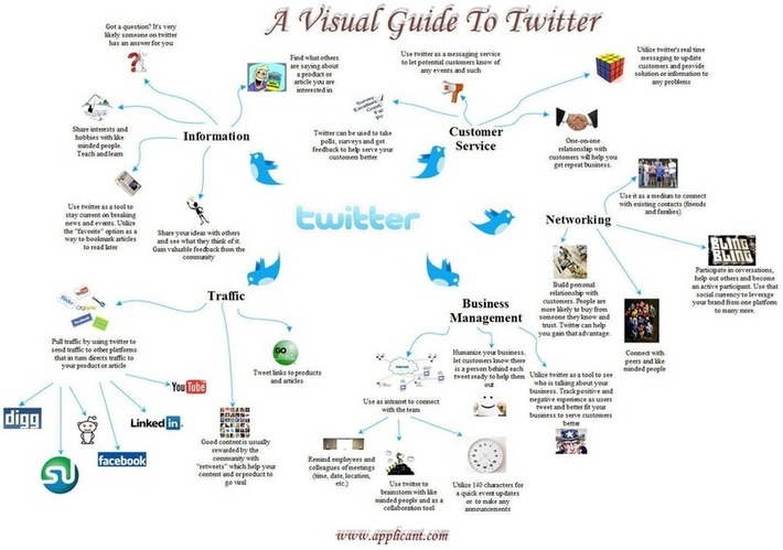 A Visual Guide to Twitter | Social Media Tips | Scoop.it