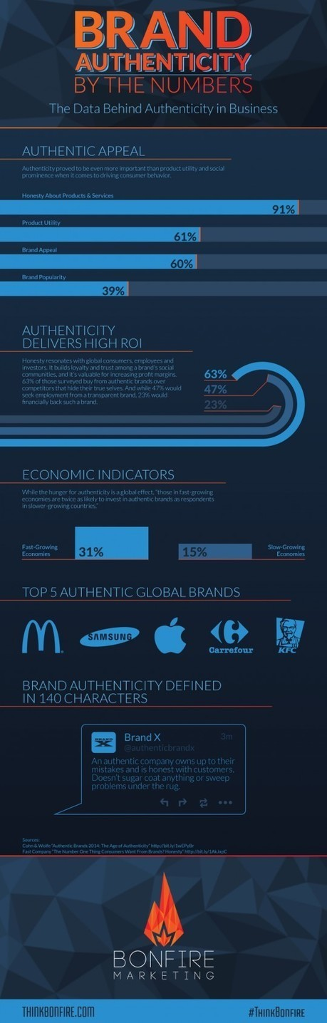 5 must-see infographics on the value of brand authenticity - Vision Critical Blog | Digital Brand Marketing | Scoop.it