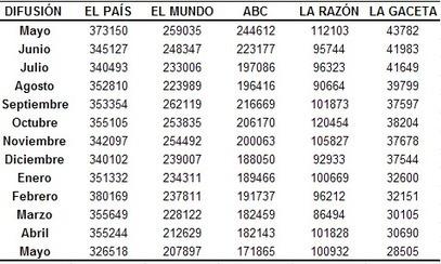 Todos caen. Tomemos nota...> OJD Mayo: Las ventas de La Gaceta se desploman un 38%, mientras que El País cae un 20%   Comunicación inteligente   Scoop.it