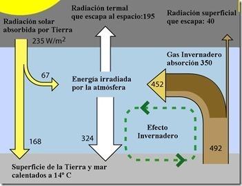EFECTO INVERNADERO y calentamiento global: Definición | Agua | Scoop.it