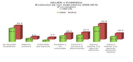 México: Se feminiza la pobreza | Genera Igualdad | Scoop.it