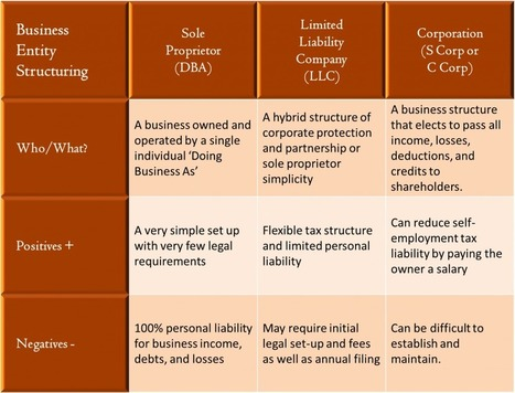 Business Structuring: Choosing a Business Entity Structure ... | Legal | Scoop.it