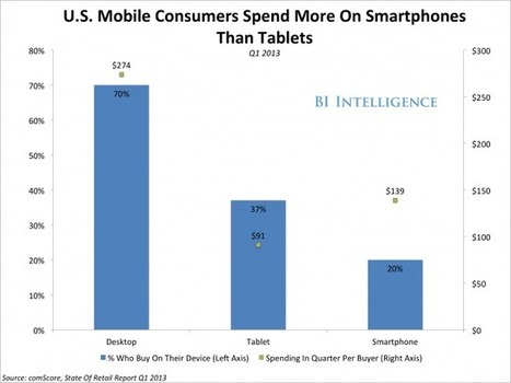 US Mobile Commerce Grows Nearly Three Times Faster Than Desktop E ... - Business Insider Australia | Mobile commerce | Scoop.it